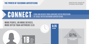 The Power Of Facebook Advertising [infographic] by Facebook