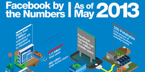 Facebook By The Numbers As Of May 2013 [infographic]