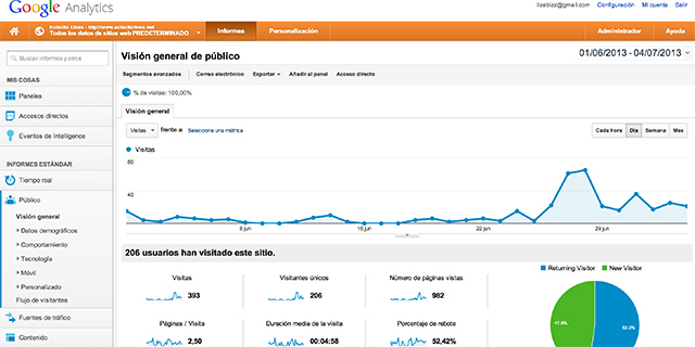 GoogleAnalytics (screenshot)