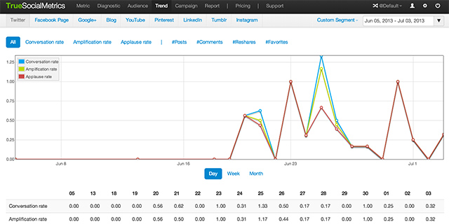 TrueSocialMetrics (screenshot)