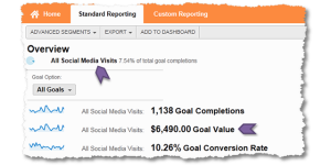 Best Social Media Metrics: Conversation, Amplification, Applause, Economic Value